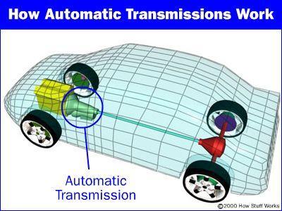 automatic transmission location